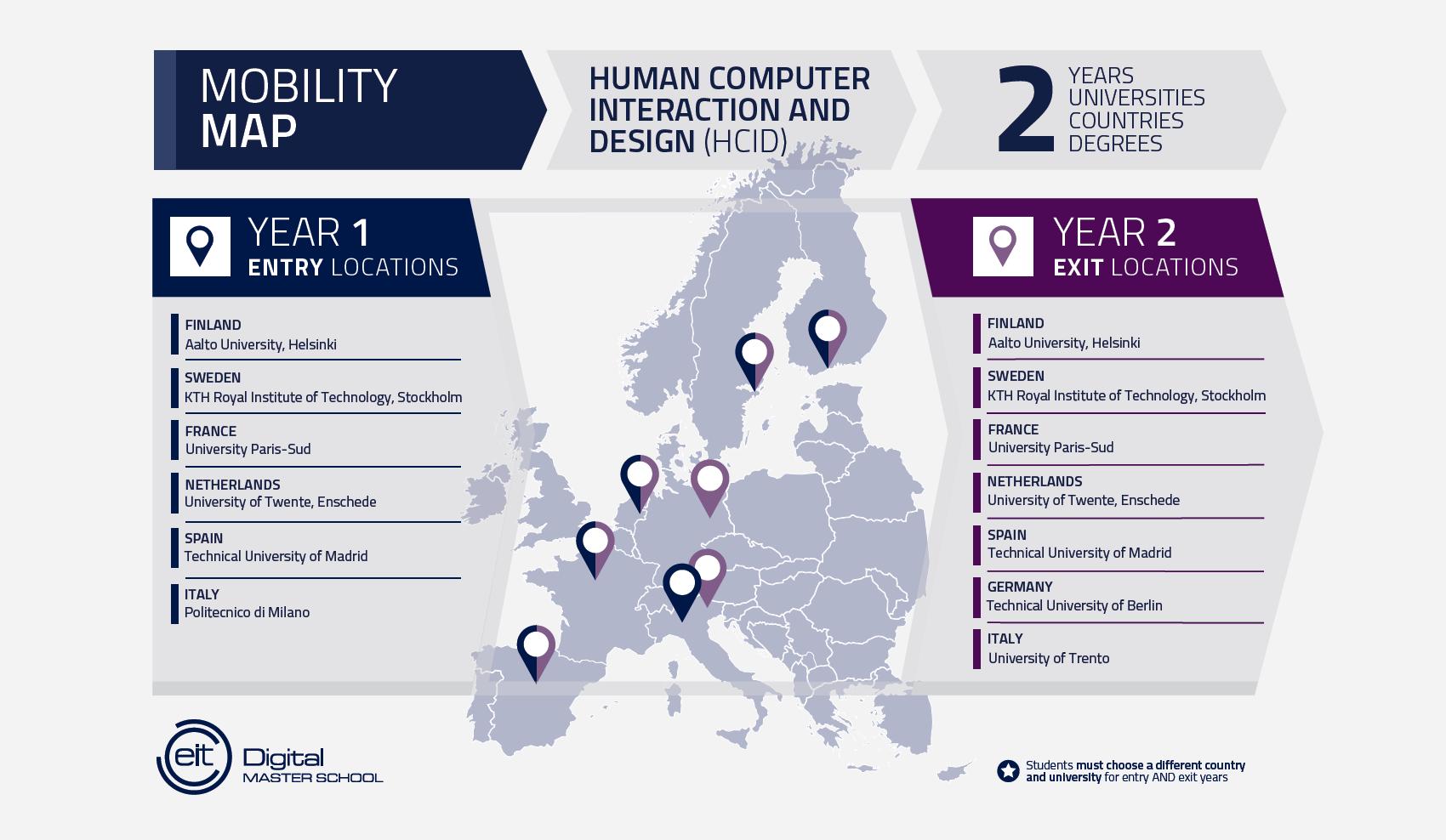 mobility map EIT Digital HCID track